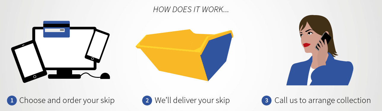 Skip Hire How it Works